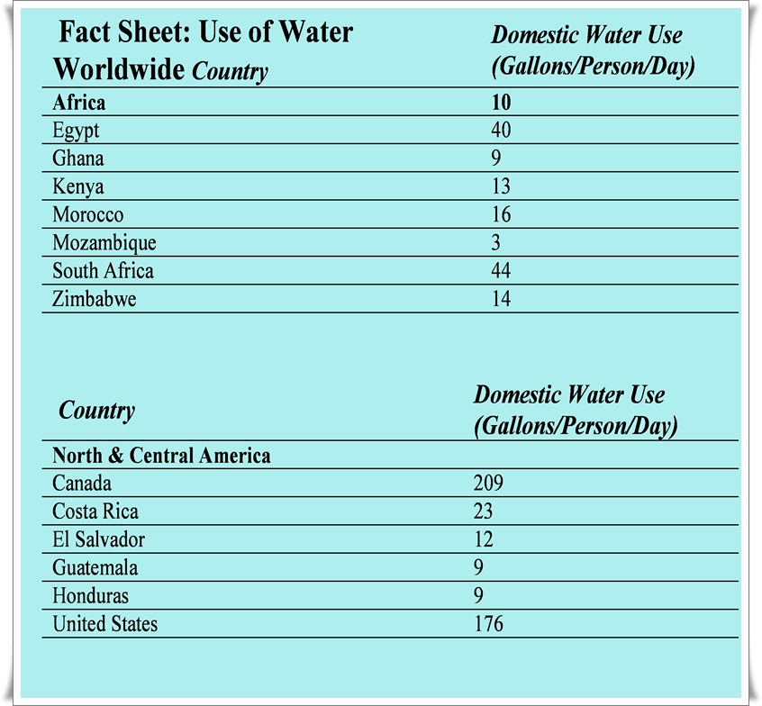 Save The Water ,Water Table Global Usage