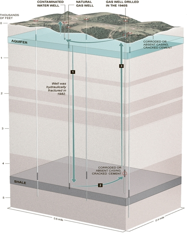 Fracking Contamination From Drilling