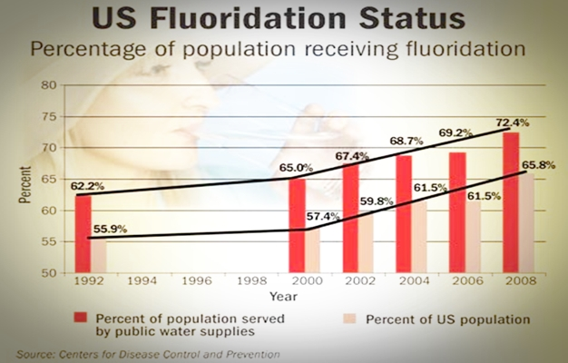 Water education news: Fluoride - Where can you get all the facts about fluoride contamination?