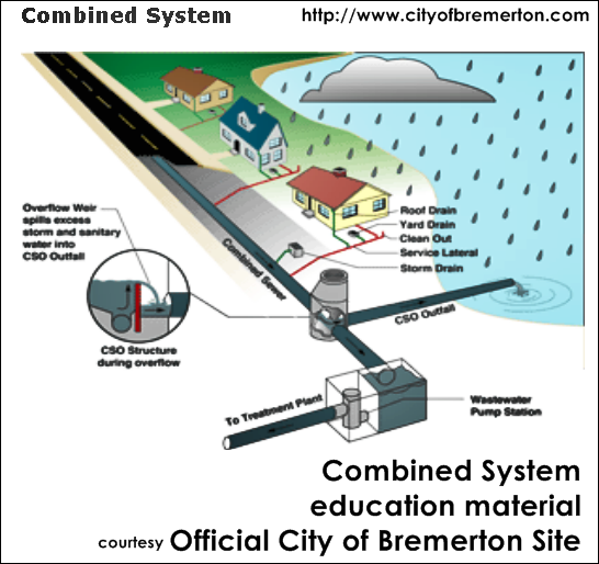 Combined System City of Bremerton Site    CSOs Explained