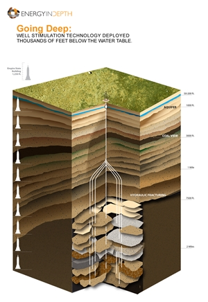 """Save the water Fracking Energy In Depth IllustrationHydraulic fracturing, or """"fracking"""", has been used since the 1950s to stimulate oil and gas wells. The process involves pumping a sand-laden slurry into a well and subjecting it to enough pressure that the rocks in the productive formation fracture, or break. The purpose of the sand is to prop open the fracture, so it stays in place. The carrying fluid can then flow back out of the well, along with oil and gas if it's been a successful frac."""