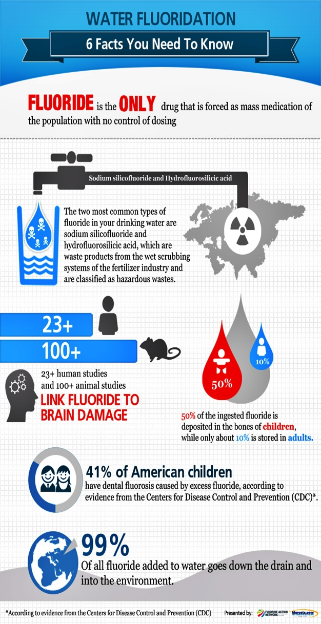 Fluoride In Our Drinking Water
