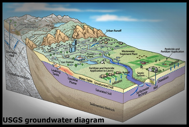 Aquifers And Groundwater From Usgs Water Wiring Diagram