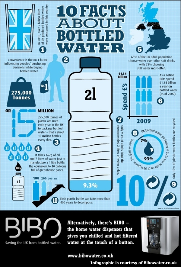 Bottle water infograph from internet contributors 10 facts about bottletlle water