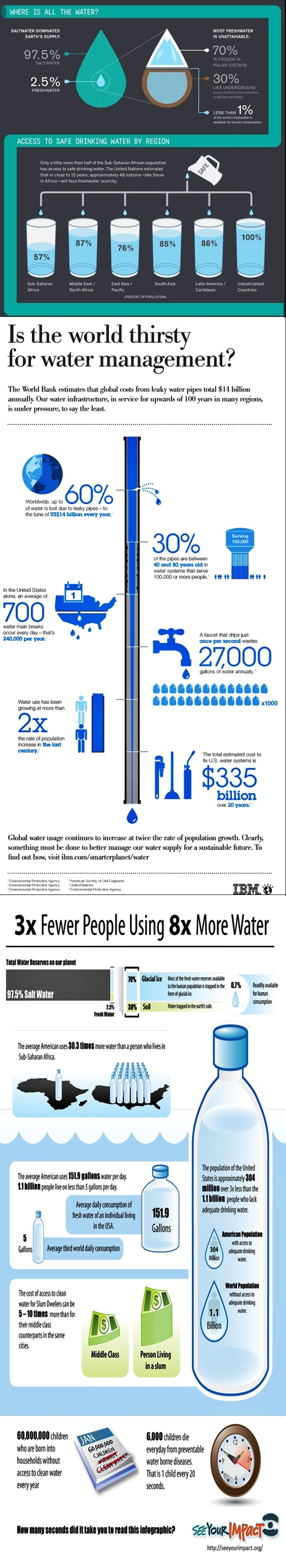 Water infograph from internet contributors Save the water global safe water stats