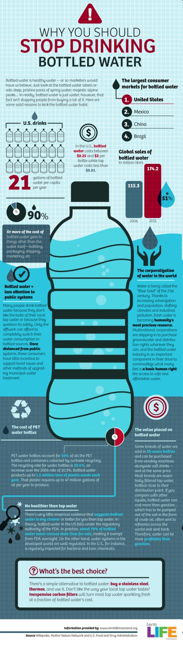 Bottle water infograph from internet contributors Why you should stop drinking bottled water