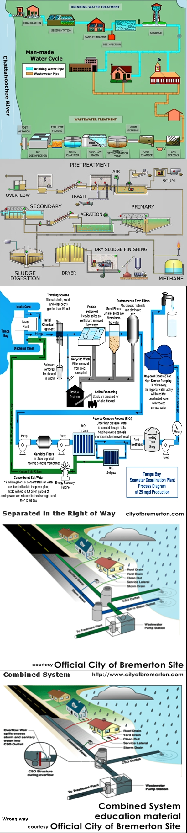 Water infograph from internet contributors water treatment