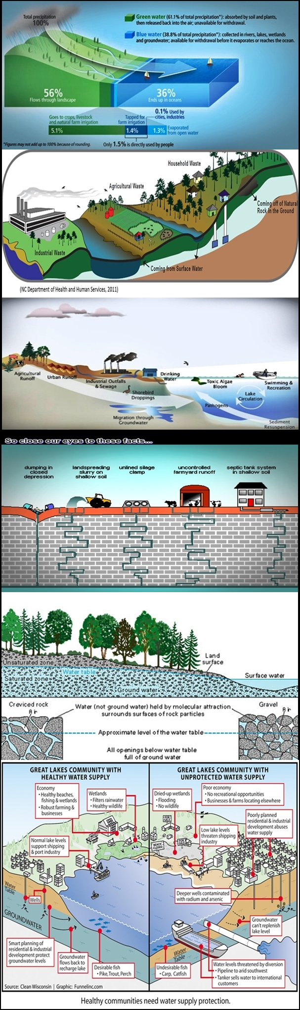 Water infograph from internet contributors watershed aquifer runoff city water