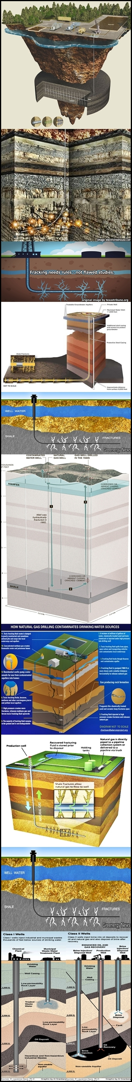 Courtesy of contributors across the internet Educational material Fracking explained in diagrams