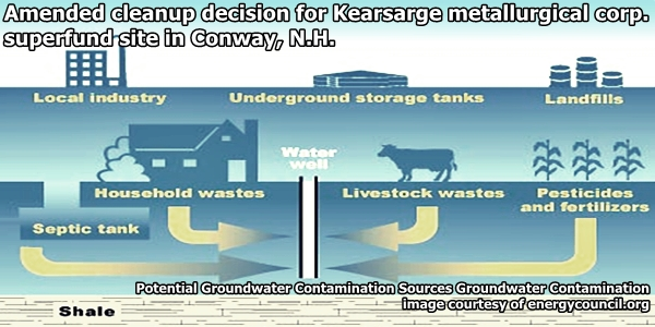 Potential Groundwater Contamination Sources Groundwater Contamination