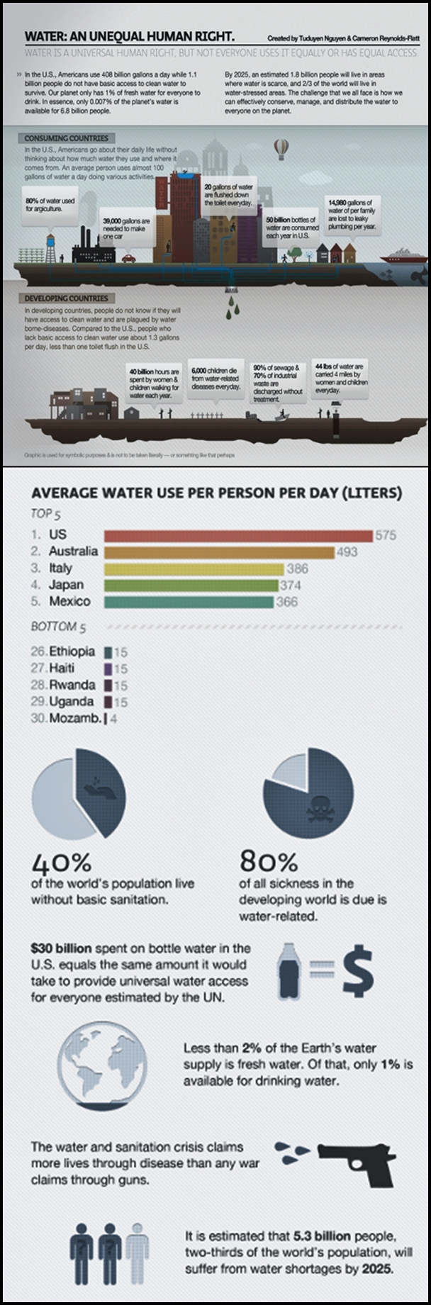 Water infograph from internet contributors water an unequal human right