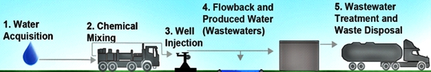 Does fracking contaminate drinki