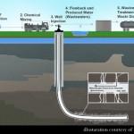 Fracking EPA
