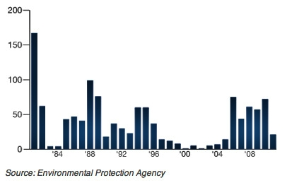 Fracking graph EPA
