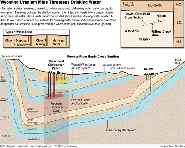 Uranium mines Graphic by Al Granberg
