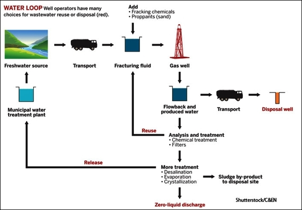 Hydraulic fracturing requires between 3 million and 5 million gal of water per gas well