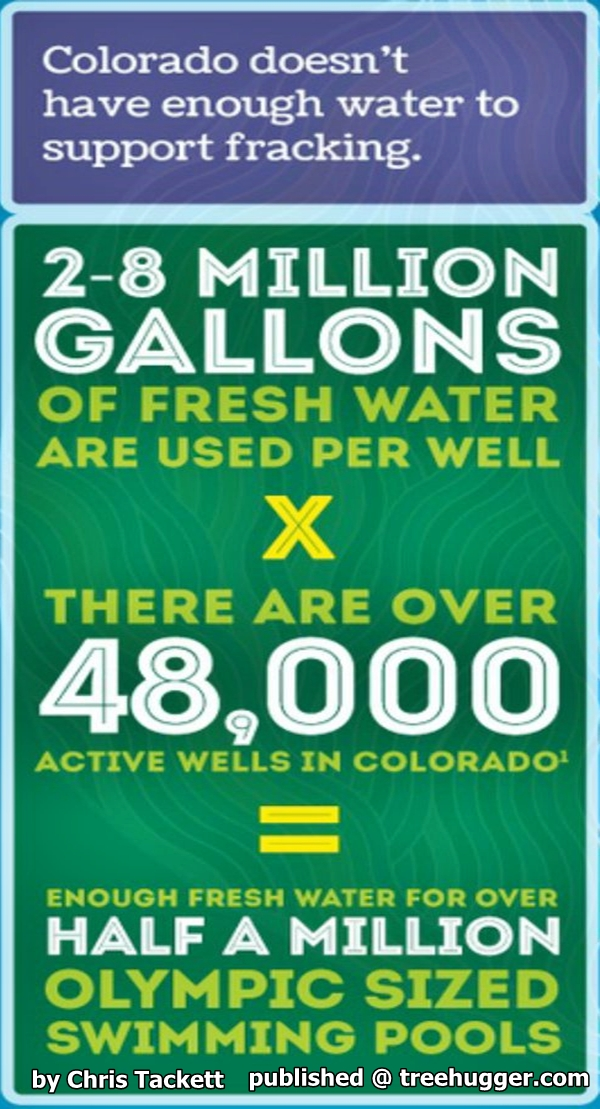 Fracking not enough water  Chris Tackett at treehugger com