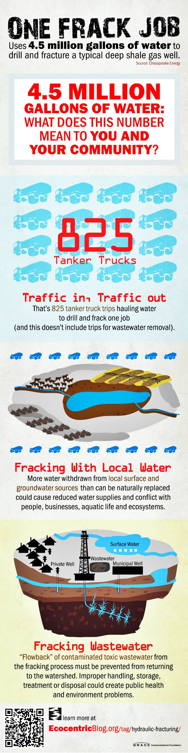One frack job water usage