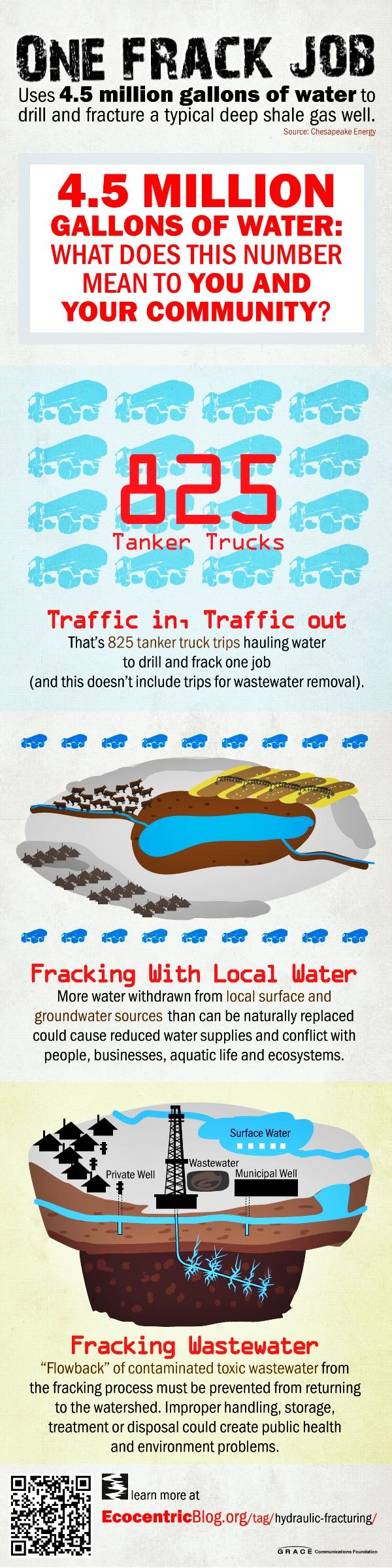 One frack job water usage