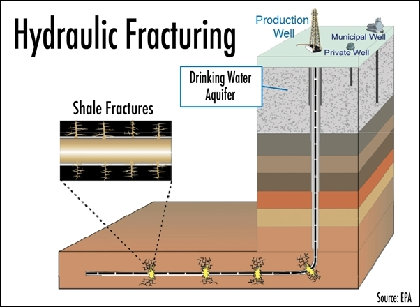 Stock Save the water New Study Predicts Fracking Fluids Will Seep Into Aquifers Within Years