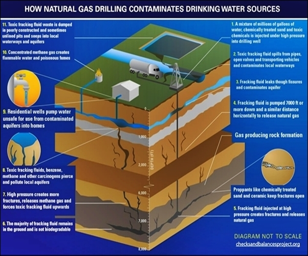 Fracking chemicals contamination of water