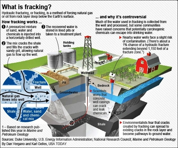 Hydraulic fracturing overview