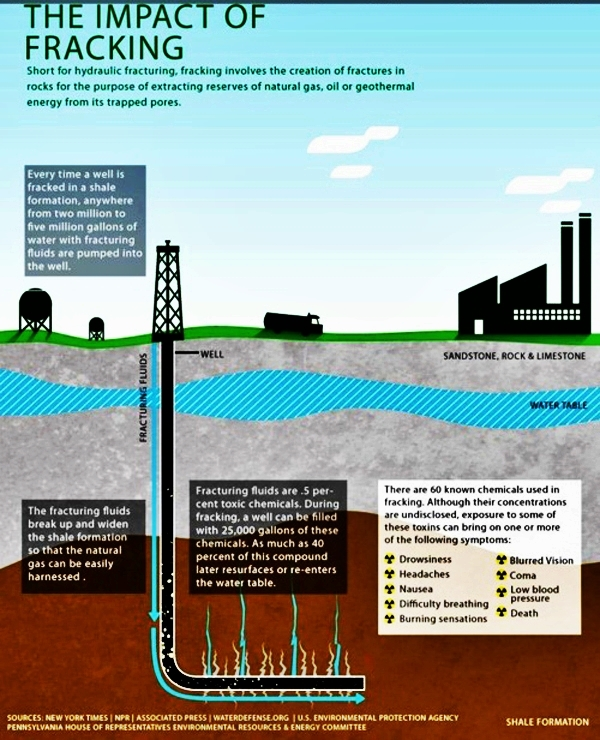 The impact of fracking