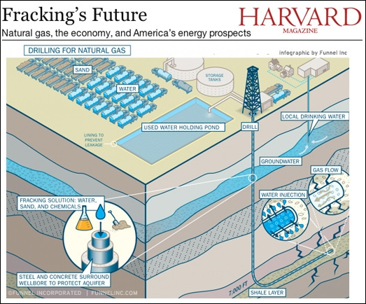 Hydraulic Fracturing – fracking defined