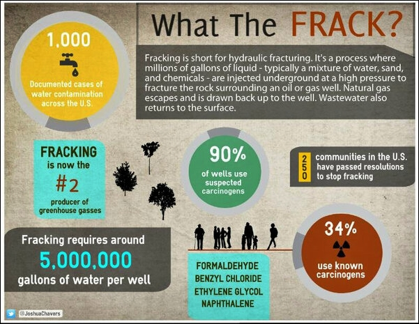 What is fracking