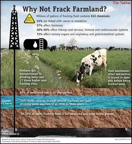 Fracking Farm Land