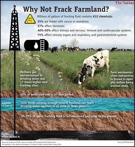 Fracking Farm Land