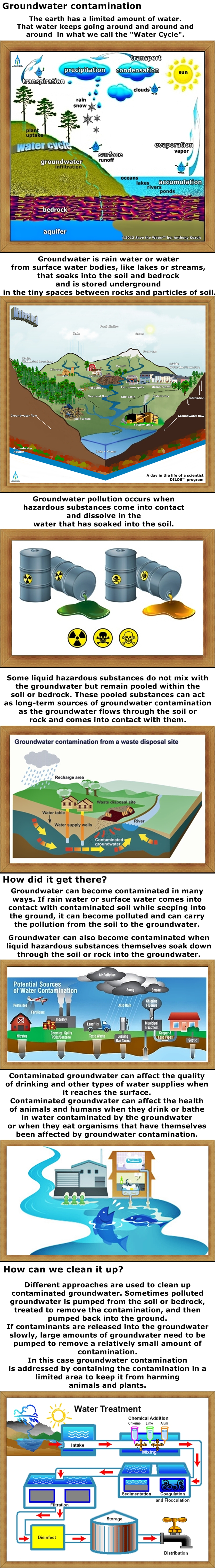 Groundwater can become contaminated in many ways. If rain water or surface water comes into contact with contaminated soil while seeping into the ground, it can become polluted and can carry the pollution from the soil to the groundwater. Groundwater can also become contaminated when liquid hazardous substances themselves soak down through the soil or rock into the groundwater. Some liquid hazardous substances do not mix with the groundwater but remain pooled within the soil or bedrock. These pooled substances can act as long-term sources of groundwater contamination as the groundwater flows through the soil or rock and comes into contact with them.