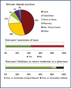 Pharmaceuticals in wastewater: Disposal practices and policy options