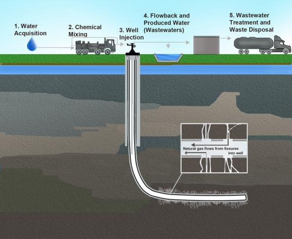 Epa testing methods to detect fracking contamination an epa schematic of the hydraulic fracturing water cycle photo credit environmental protection agency publicscrutiny Choice Image