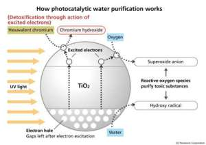Photocatalytic Water Purification Technology