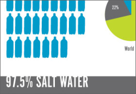 Infographic 10 Things You Should Know About Water